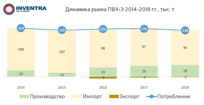 Динамика рынка ПВХ-Э 2014-2018 гг., тыс.