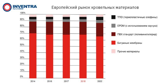Европейский рынок кровельных материалов