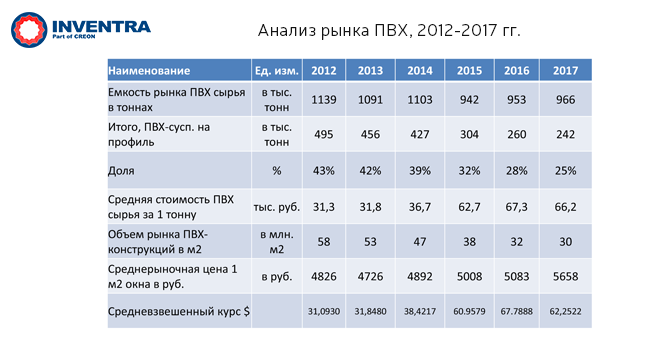 Анализ рынка ПВХ, 2012-2017 гг.