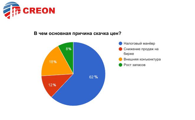 http://rcc.ru/images/graph/motor17_graf1.png
