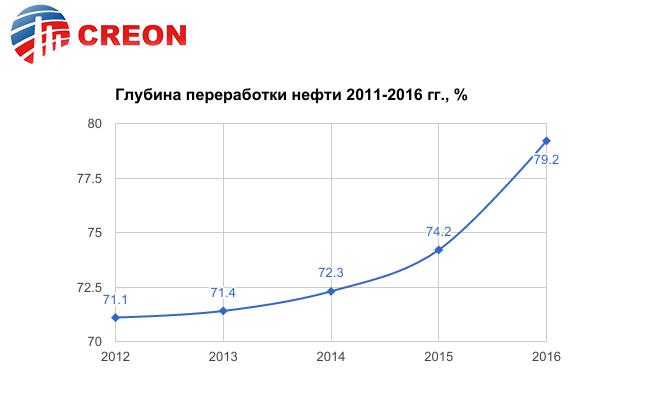 http://rcc.ru/images/graph/motor17_graff_1.png
