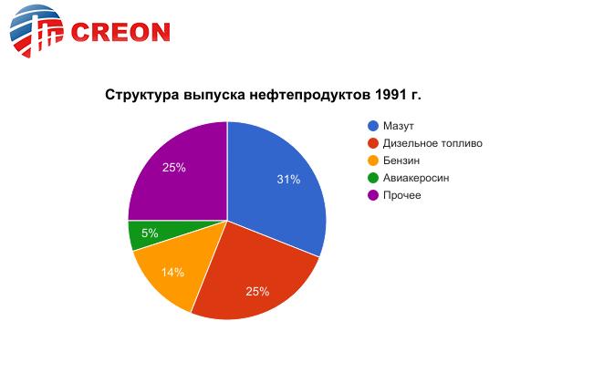 http://rcc.ru/images/graph/motor17_graff_2.png