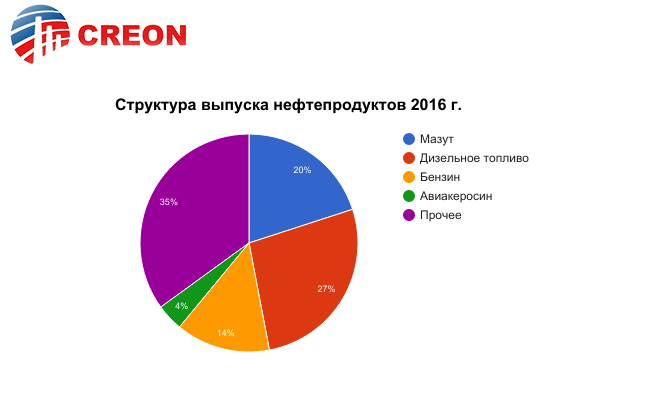 http://rcc.ru/images/graph/motor17_graff_3.png