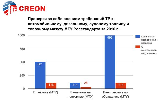 http://rcc.ru/images/graph/motor17_graff_4.png