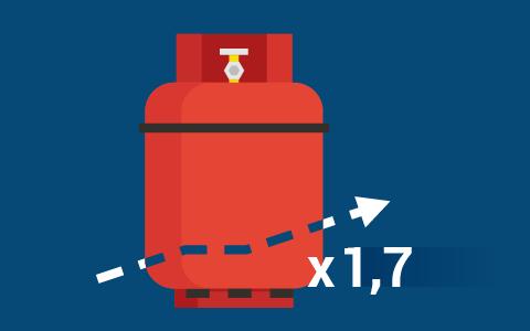 Пошлина на сжиженные углеводородные газы вырастет с августа в 1,7 раза